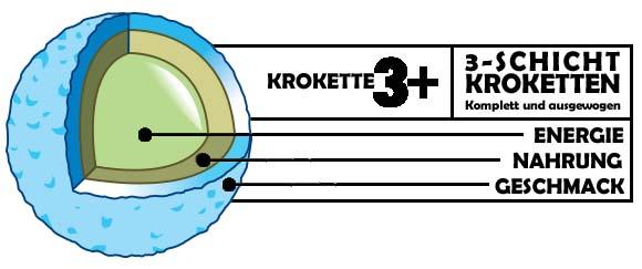 4cado-3schicht_krokettenaufbau-RGB